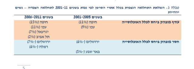 תחלואת נשים מסרטן 2001-2011